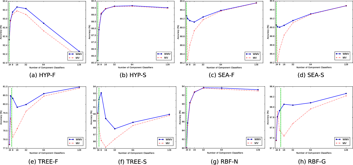 Figure 4 for Less Is More: A Comprehensive Framework for the Number of Components of Ensemble Classifiers