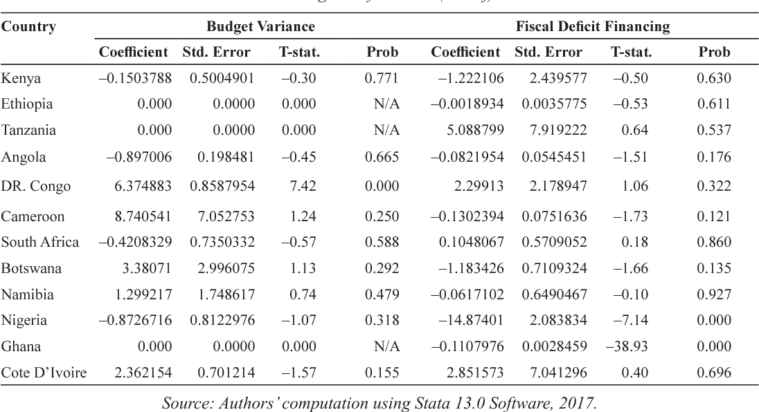 PDF] Budget Deficit and Fiscal Administration in Selected