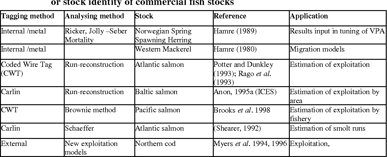 Table 81 From Tagging Methods For Stock Assessment And Research In