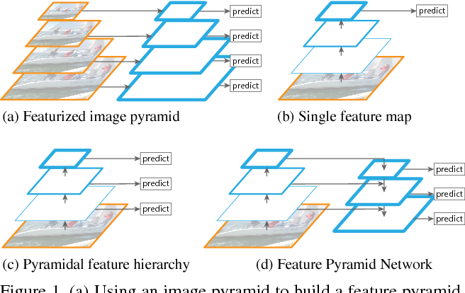 Figure 1 for Feature Pyramid Networks for Object Detection