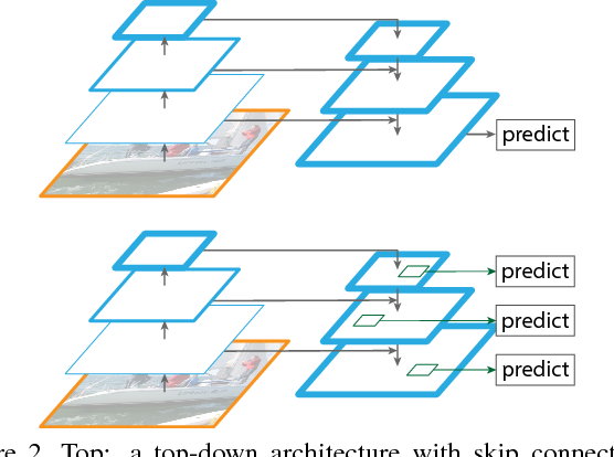 Figure 3 for Feature Pyramid Networks for Object Detection
