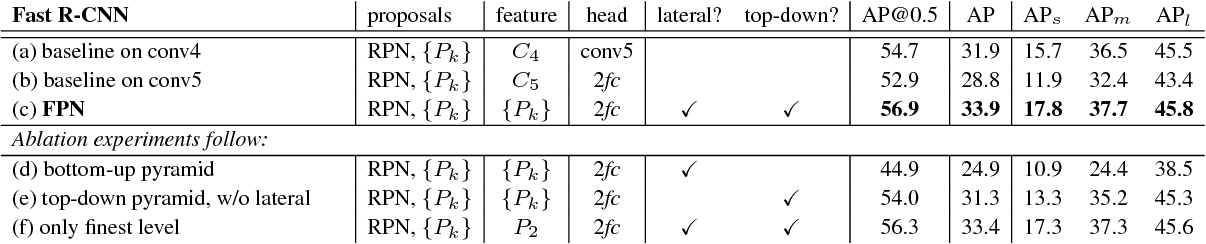Figure 4 for Feature Pyramid Networks for Object Detection