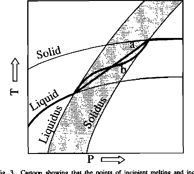 Figure 3 From The Equation Of State Of A Molten Komatiite 2
