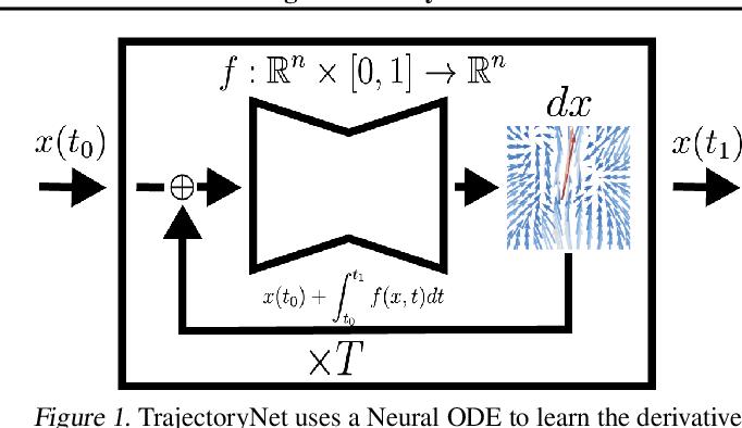 Figure 1 for TrajectoryNet: A Dynamic Optimal Transport Network for Modeling Cellular Dynamics