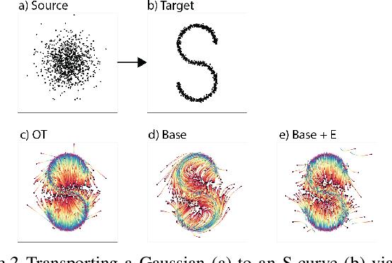 Figure 3 for TrajectoryNet: A Dynamic Optimal Transport Network for Modeling Cellular Dynamics