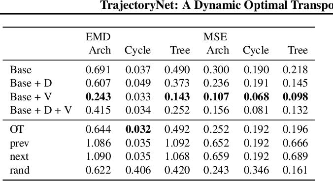 Figure 2 for TrajectoryNet: A Dynamic Optimal Transport Network for Modeling Cellular Dynamics