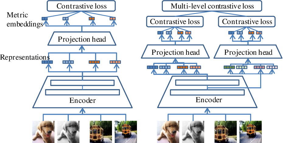 Figure 1 for Multi-Level Contrastive Learning for Few-Shot Problems
