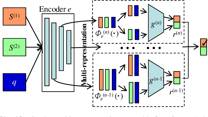 Figure 3 for Multi-Level Contrastive Learning for Few-Shot Problems