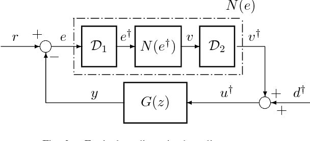 Fig. 2. Equivalent discretized nonlinear system