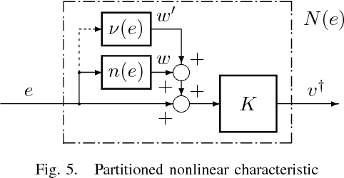 Fig. 5. Partitioned nonlinear characteristic