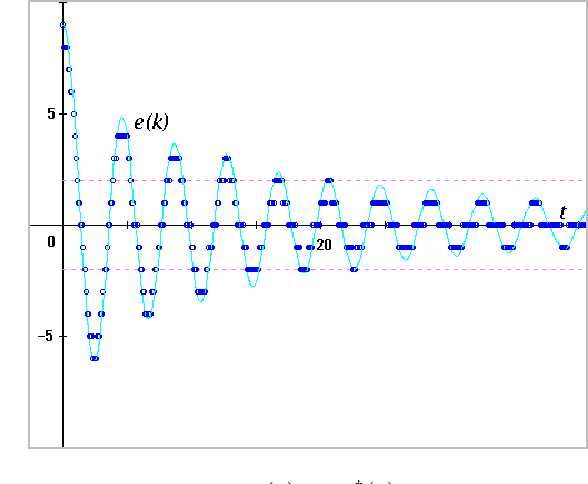 Fig. 10. Time responses of e(k) and e†(k) for Example-1 (r = 9.0)