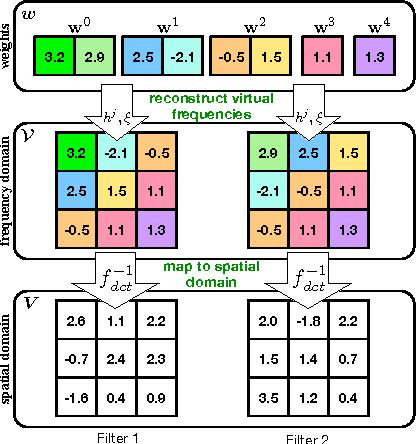 Figure 1 for Compressing Convolutional Neural Networks