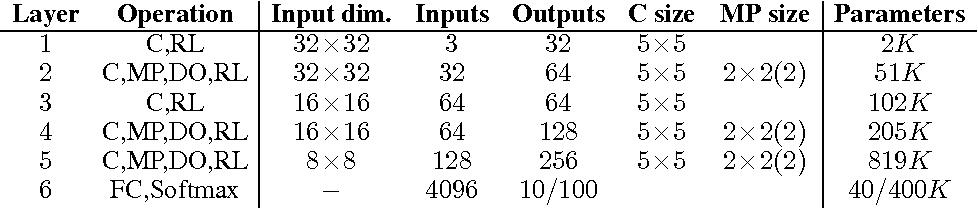 Figure 2 for Compressing Convolutional Neural Networks