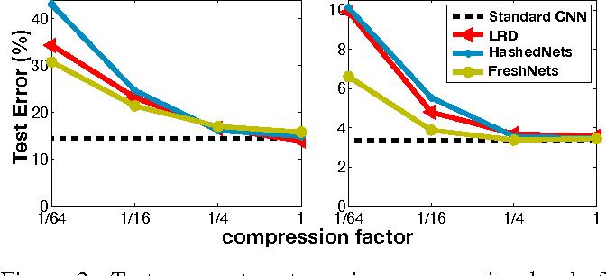 Figure 4 for Compressing Convolutional Neural Networks