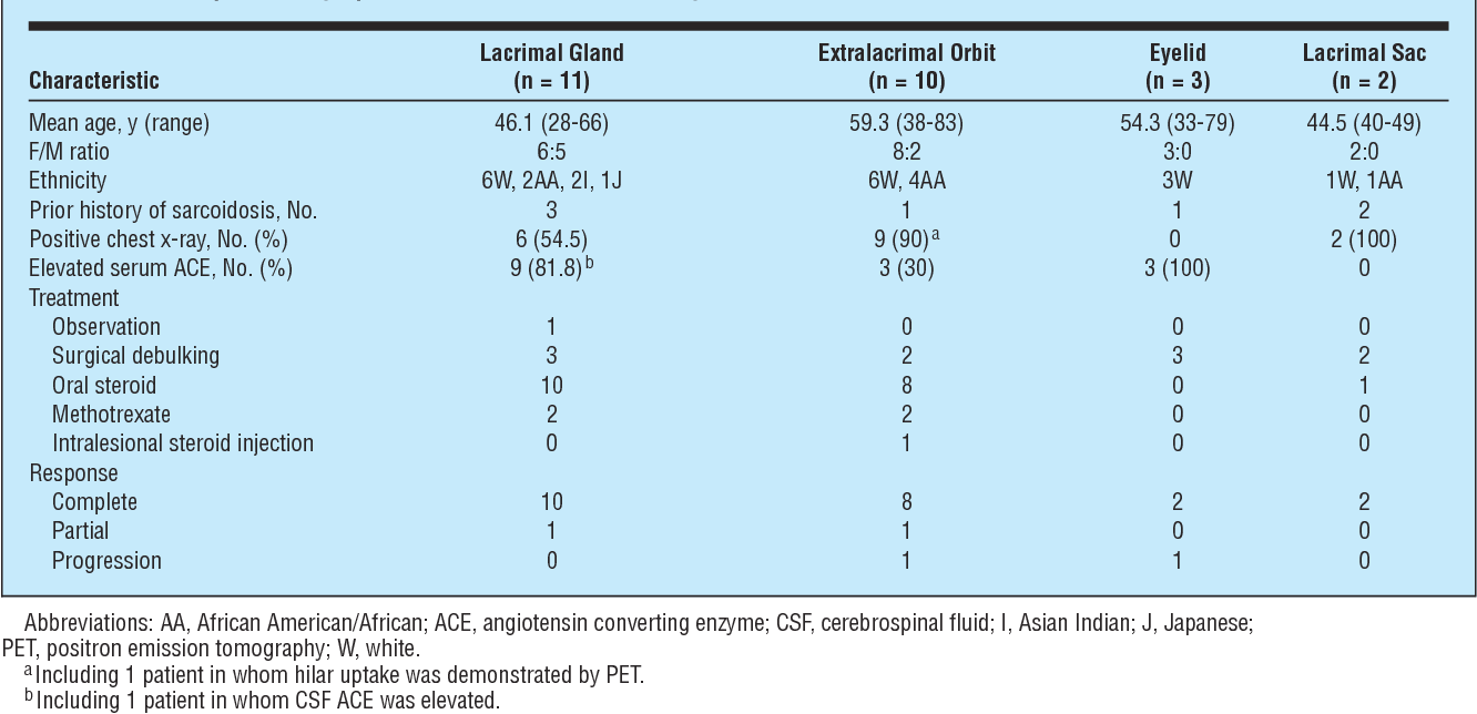 Table 2 Summary Of Demographic And Clinical Data According To Anatomical Location Orbital