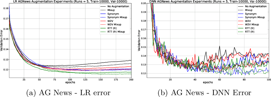 Figure 4 for Improving short text classification through global augmentation methods