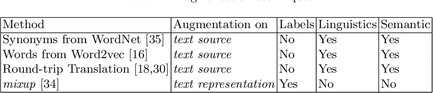 Figure 2 for Improving short text classification through global augmentation methods