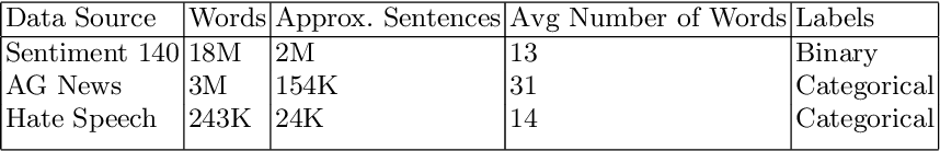 Figure 3 for Improving short text classification through global augmentation methods
