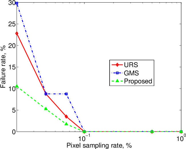 Figure 2 for Optimization over Random and Gradient Probabilistic Pixel Sampling for Fast, Robust Multi-Resolution Image Registration
