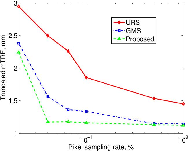 Figure 3 for Optimization over Random and Gradient Probabilistic Pixel Sampling for Fast, Robust Multi-Resolution Image Registration