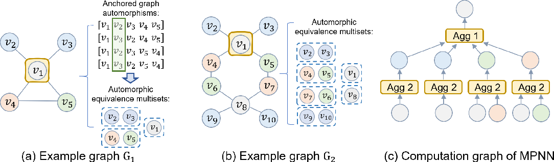 Figure 1 for Graph Neural Network with Automorphic Equivalence Filters