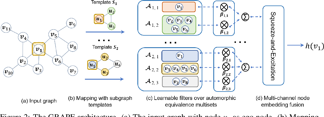 Figure 3 for Graph Neural Network with Automorphic Equivalence Filters