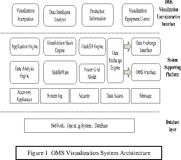 Figure 1 OMS Visualization System Architecture