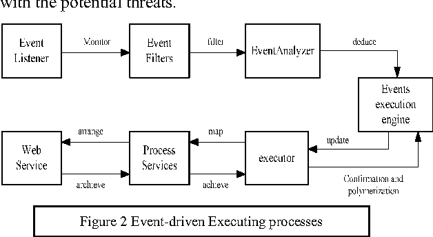 Figure 2 Event-driven Executing processes