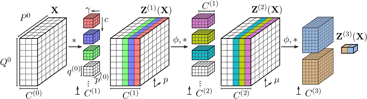 Figure 1 for Correlated Weights in Infinite Limits of Deep Convolutional Neural Networks