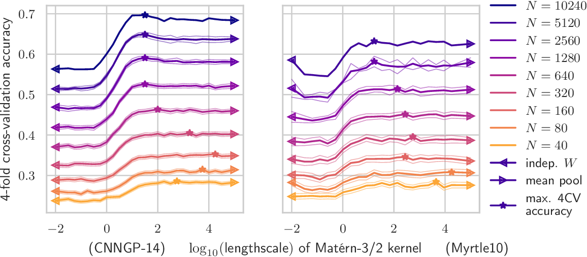 Figure 2 for Correlated Weights in Infinite Limits of Deep Convolutional Neural Networks