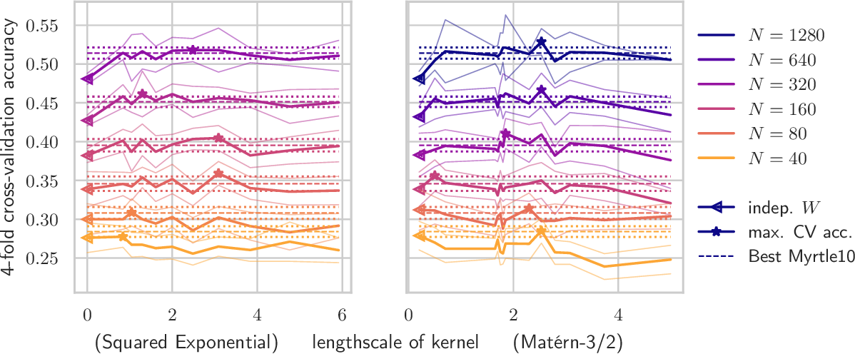 Figure 3 for Correlated Weights in Infinite Limits of Deep Convolutional Neural Networks