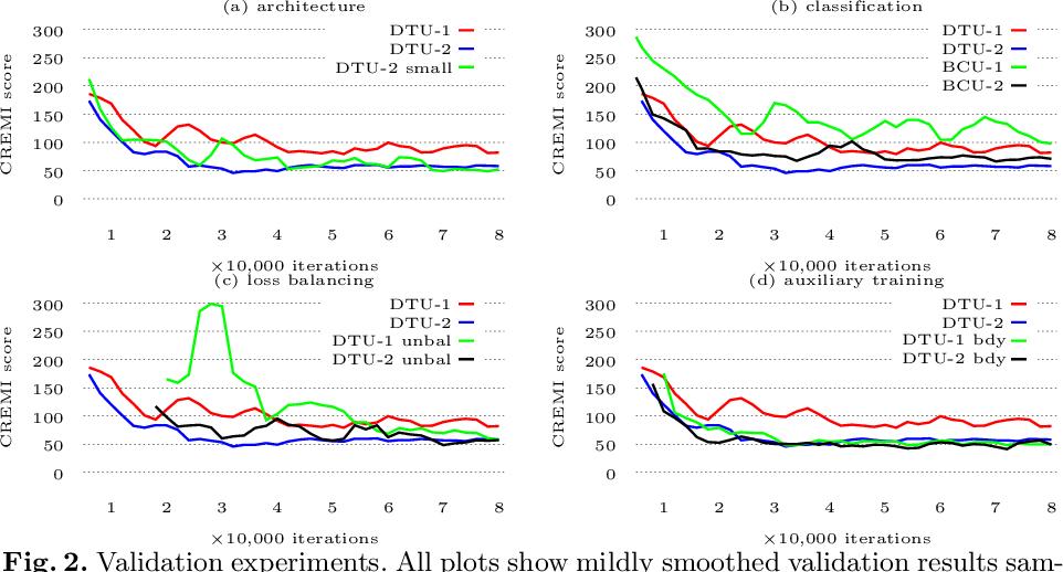 Figure 2 for Synaptic Cleft Segmentation in Non-Isotropic Volume Electron Microscopy of the Complete Drosophila Brain