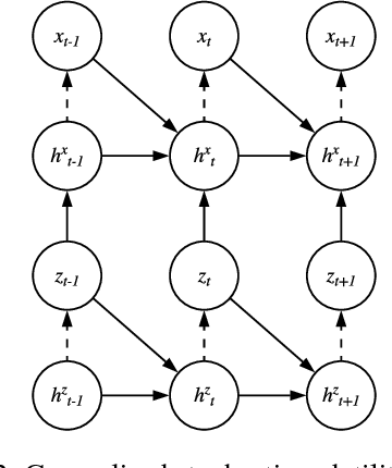 Figure 3 for A Neural Stochastic Volatility Model