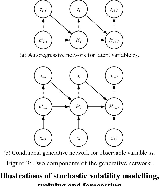 Figure 4 for A Neural Stochastic Volatility Model