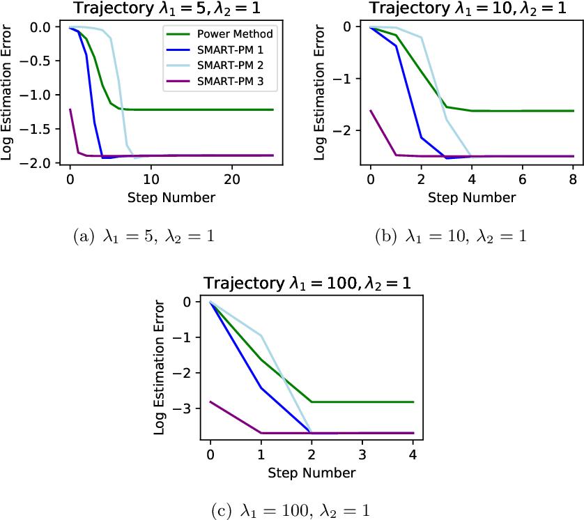 Figure 2 for Low-Rank Principal Eigenmatrix Analysis