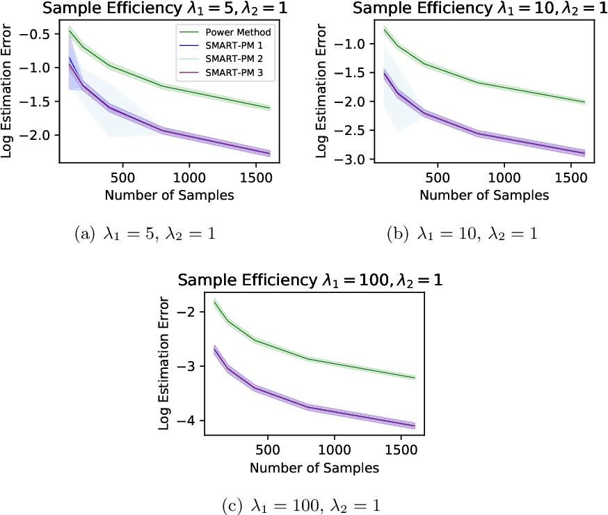 Figure 3 for Low-Rank Principal Eigenmatrix Analysis
