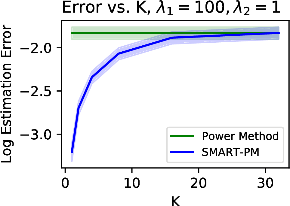 Figure 4 for Low-Rank Principal Eigenmatrix Analysis