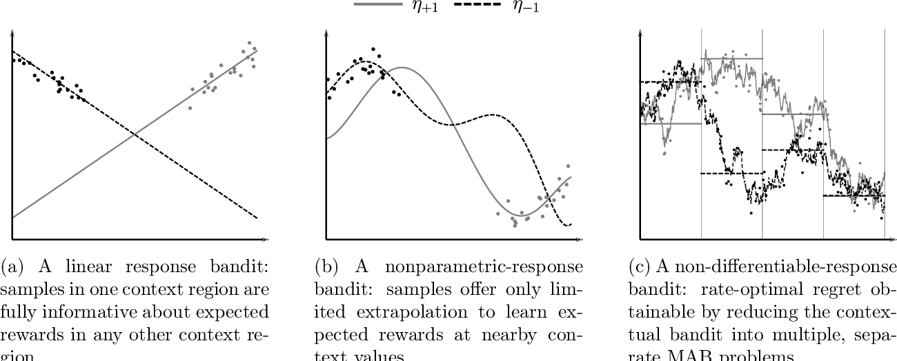 Figure 1 for Smooth Contextual Bandits: Bridging the Parametric and Non-differentiable Regret Regimes