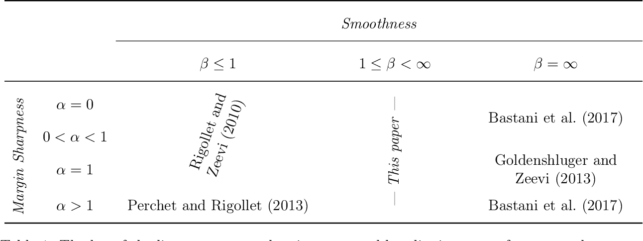 Figure 2 for Smooth Contextual Bandits: Bridging the Parametric and Non-differentiable Regret Regimes