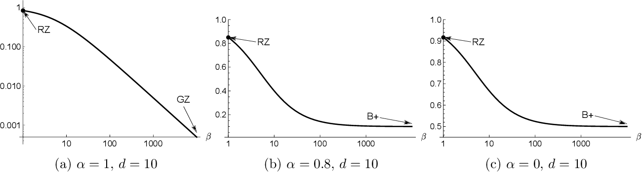 Figure 3 for Smooth Contextual Bandits: Bridging the Parametric and Non-differentiable Regret Regimes