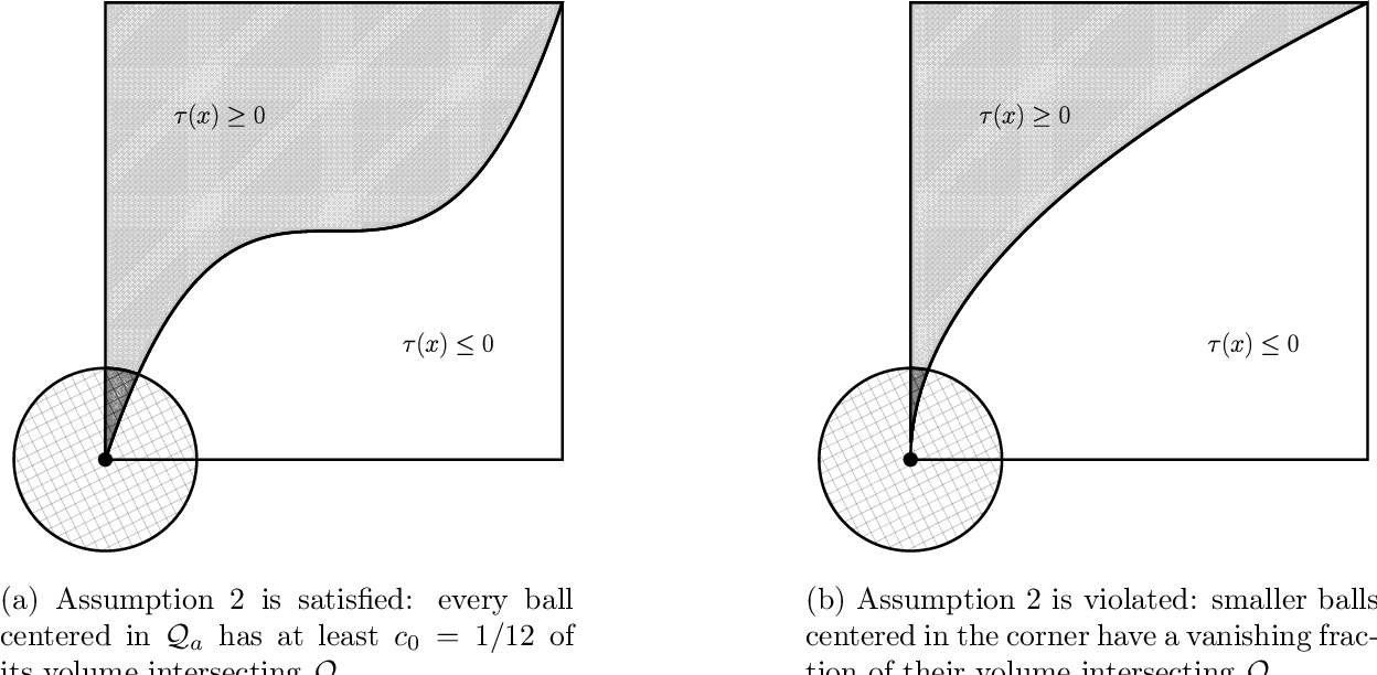 Figure 4 for Smooth Contextual Bandits: Bridging the Parametric and Non-differentiable Regret Regimes
