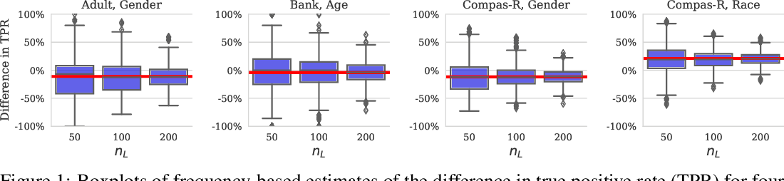 Figure 1 for Can I Trust My Fairness Metric? Assessing Fairness with Unlabeled Data and Bayesian Inference