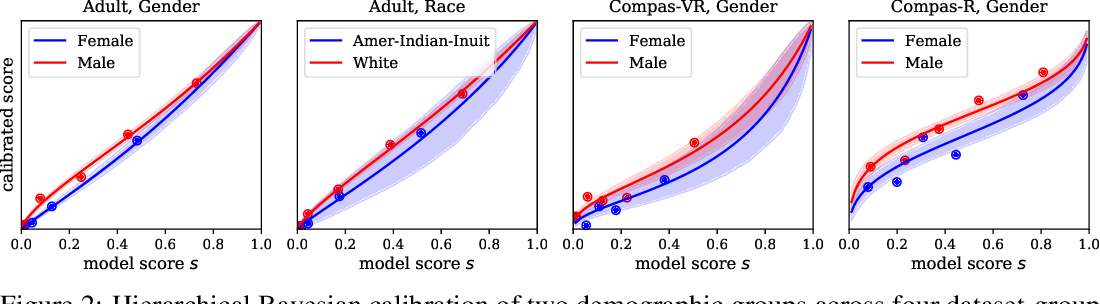 Figure 2 for Can I Trust My Fairness Metric? Assessing Fairness with Unlabeled Data and Bayesian Inference