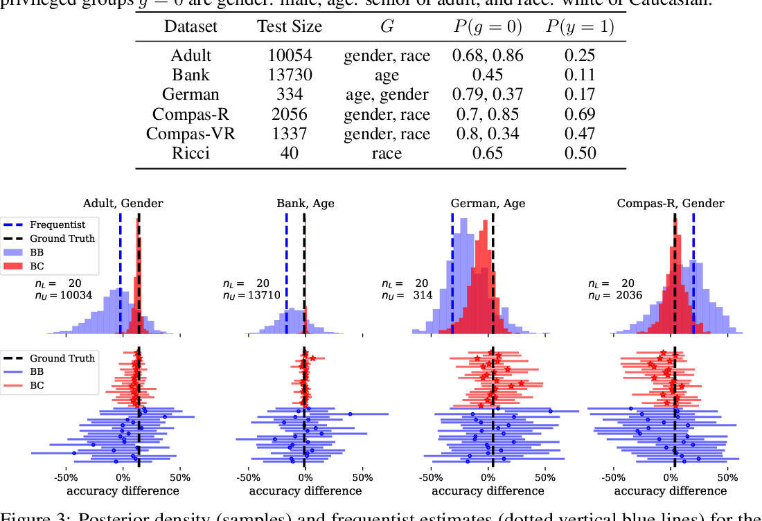 Figure 4 for Can I Trust My Fairness Metric? Assessing Fairness with Unlabeled Data and Bayesian Inference