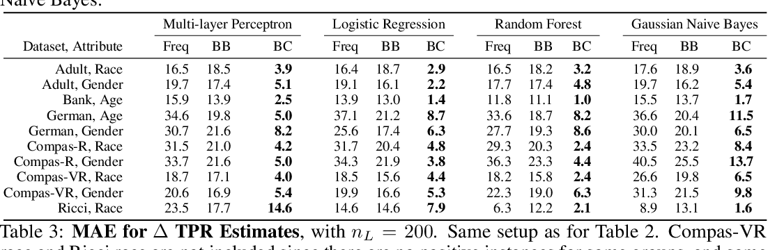 Figure 3 for Can I Trust My Fairness Metric? Assessing Fairness with Unlabeled Data and Bayesian Inference