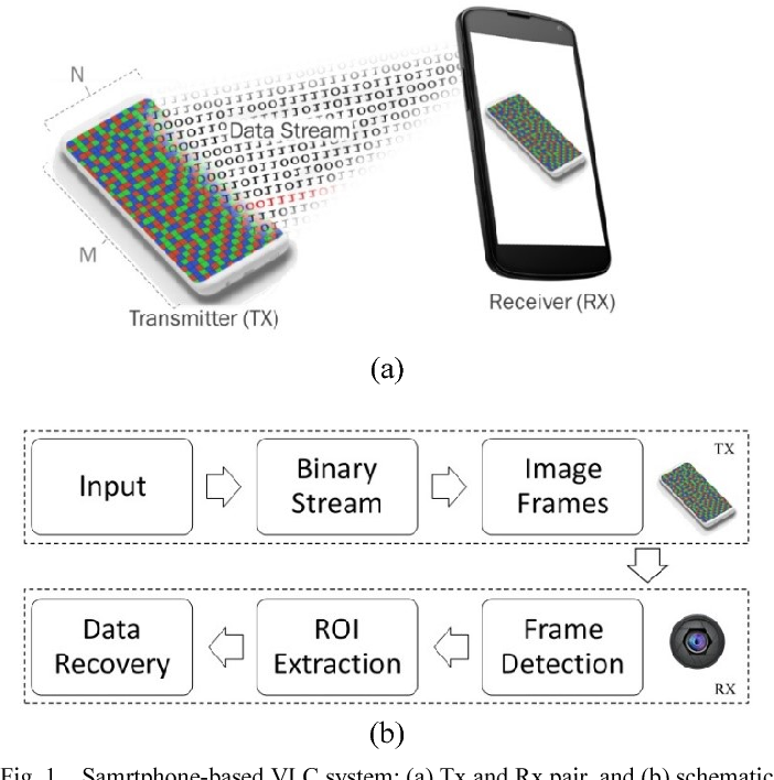 Comparative Study of Image Processing Performance of Camera-Based
