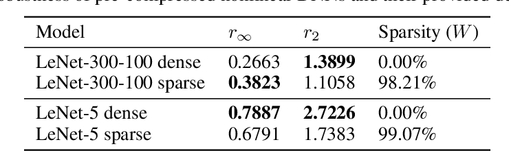 Figure 4 for Sparse DNNs with Improved Adversarial Robustness