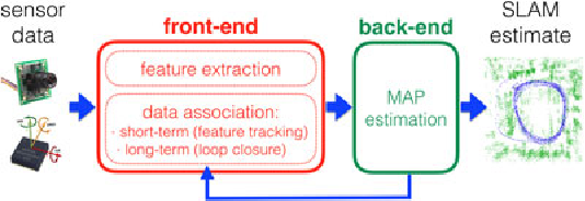 Figure 2 for Past, Present, and Future of Simultaneous Localization And Mapping: Towards the Robust-Perception Age