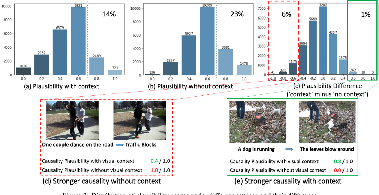 Figure 3 for Learning Contextual Causality from Time-consecutive Images
