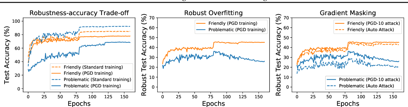 Figure 1 for Data Profiling for Adversarial Training: On the Ruin of Problematic Data